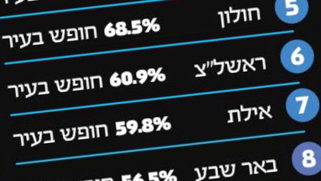 אילת מוקמה במקום השביעי  ב''מדד החופש העירוני'', אך העובדות גרועות הרבה יותר